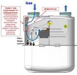 САМГАЗ впровадив у виробництво лічильники газу із дефлектором
